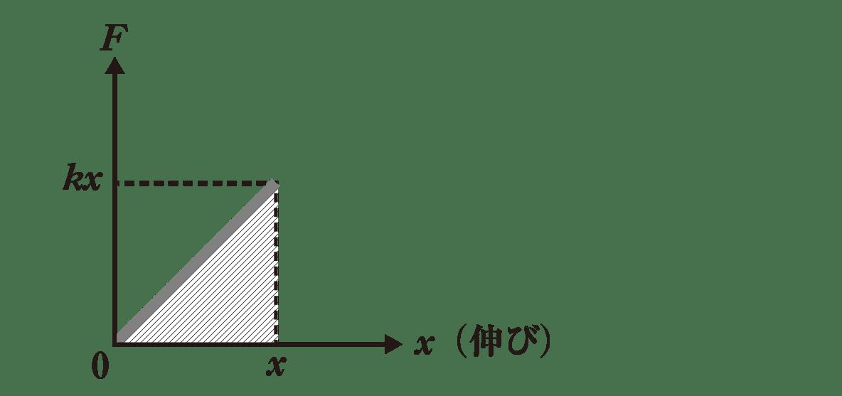 高校物理 運動と力55  ポイント2 図 F=kxとx軸で囲まれた直角三角形の部分を斜線で塗る
