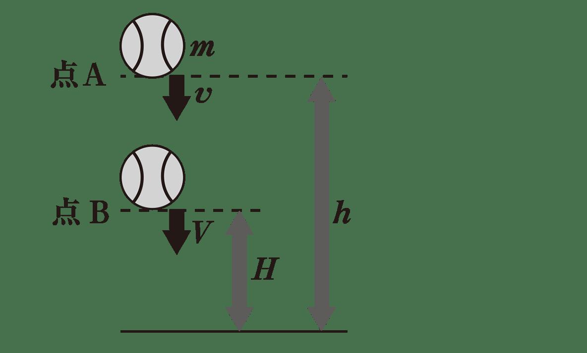 高校物理 運動と力56 ポイント1 図