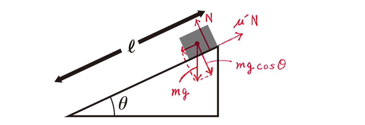 高校物理 運動と力58 練習 図 赤字あり