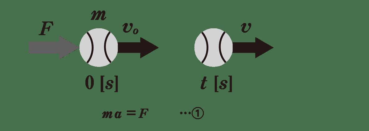 高校物理 運動と力59 ポイント1 図と①の式