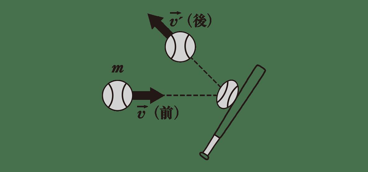 高校物理 運動と力60 ポイント1 左の図