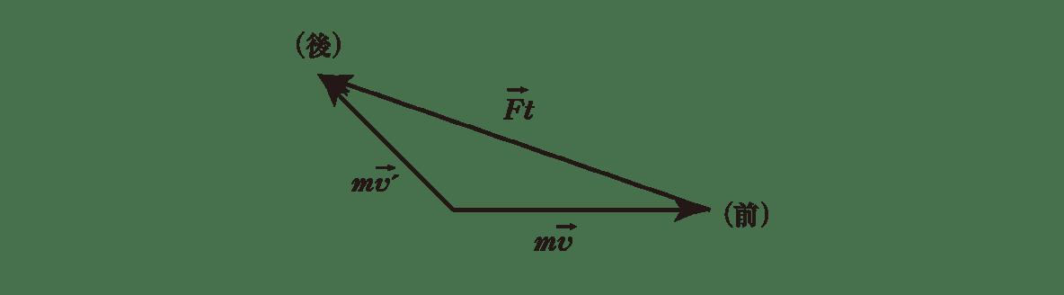 高校物理 運動と力60 ポイント1 左のベクトル図