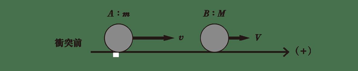 高校物理 運動と力61 ポイント1 一番上の衝突前の図