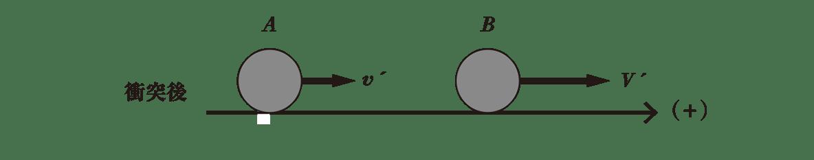高校物理 運動と力61 ポイント1 一番下の衝突後の図