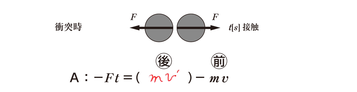高校物理 運動と力61 ポイント1 真ん中の図と、図の下側 Aについての式