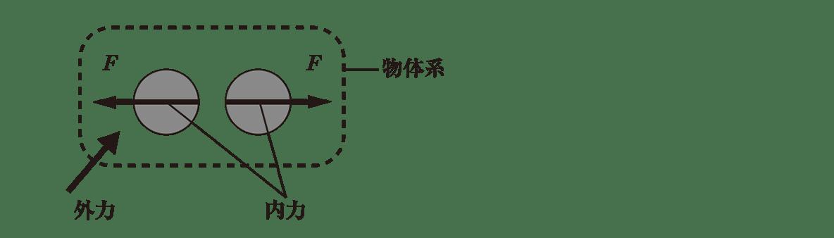 高校物理 運動と力61 ポイント2 図