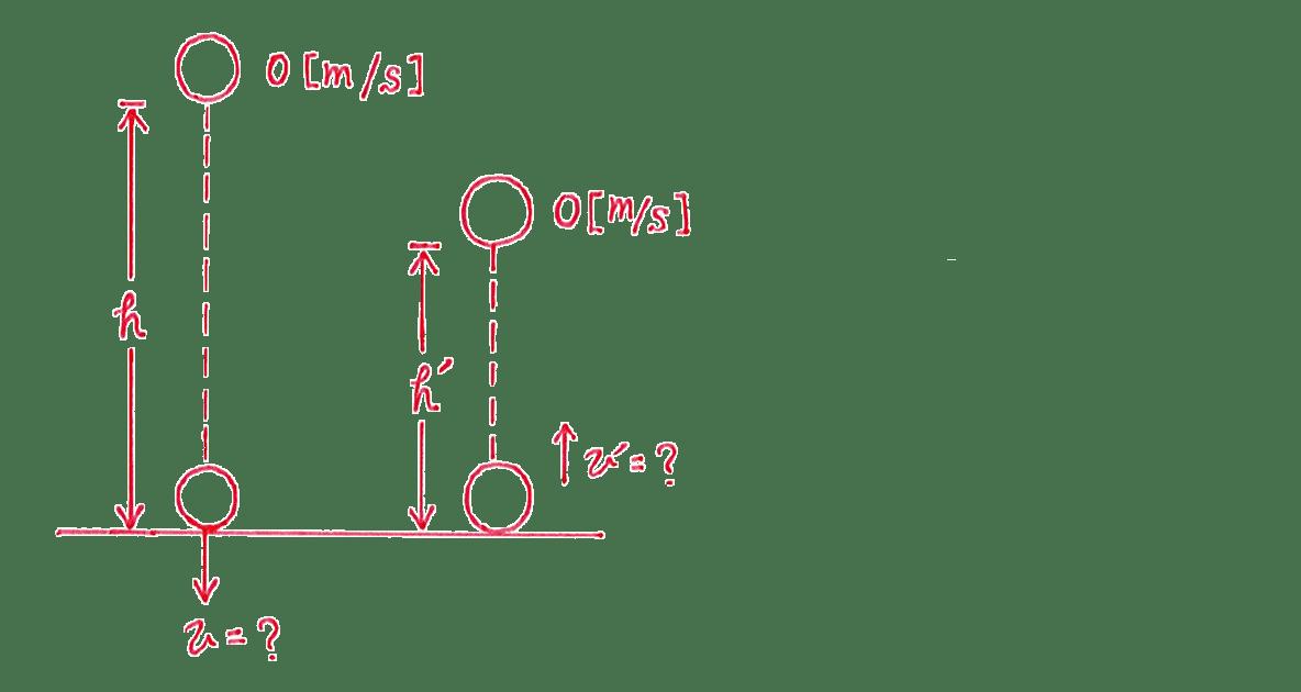 高校物理 運動と力65 練習 図