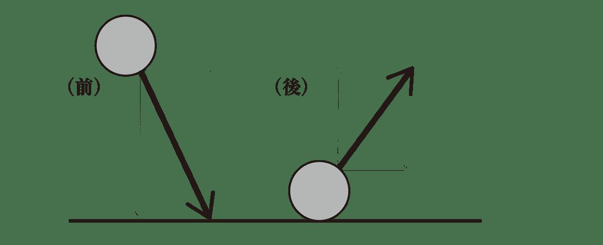 高校物理 運動と力66 ポイント1 図 分解した矢印全てカット