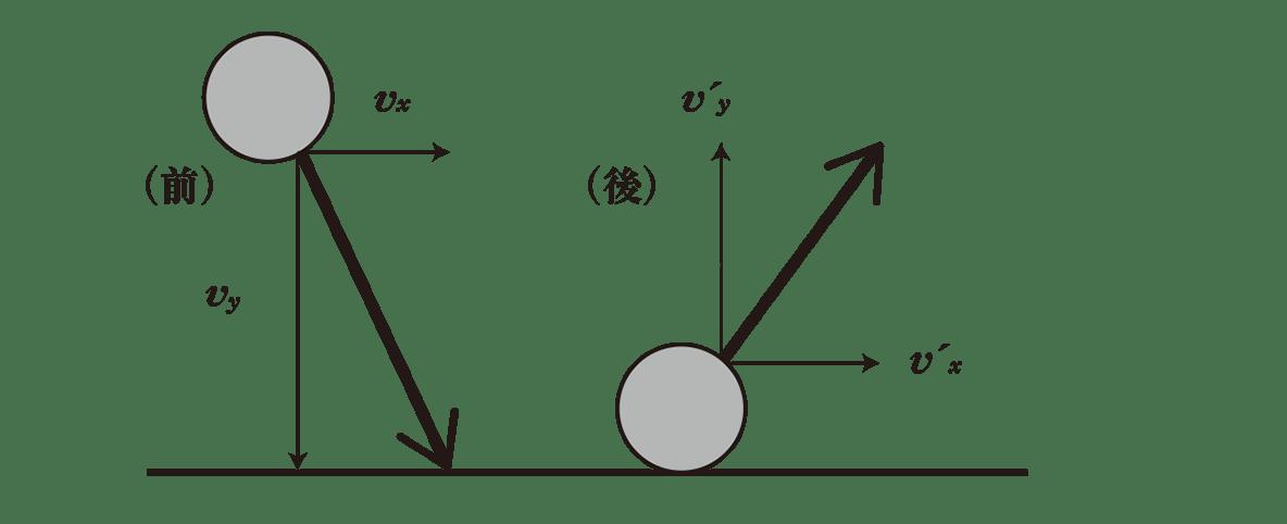 高校物理 運動と力66 ポイント1の図