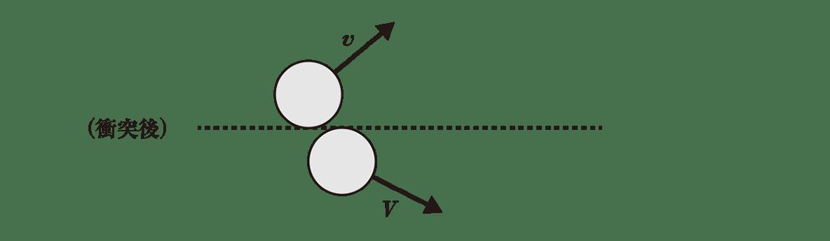 高校物理 運動と力68 ポイント1 一番下の図