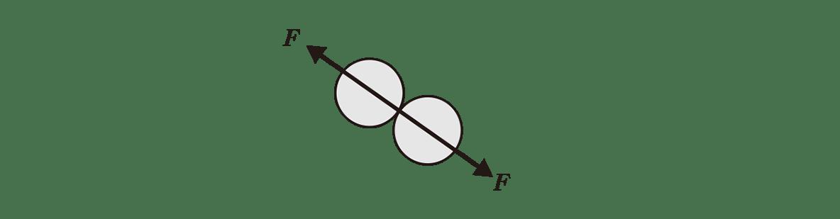 高校物理 運動と力68 ポイント1 真ん中の図