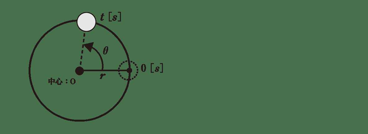 高校物理 運動と力69 ポイント1 図