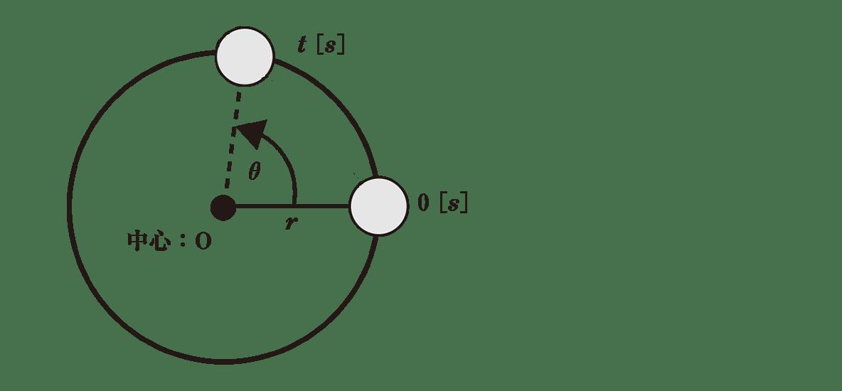 高校物理 運動と力70 ポイント1 図 物体から出ている左斜めの矢印を消す