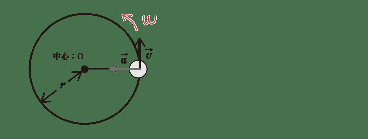 高校物理 運動と力71 ポイント2 図