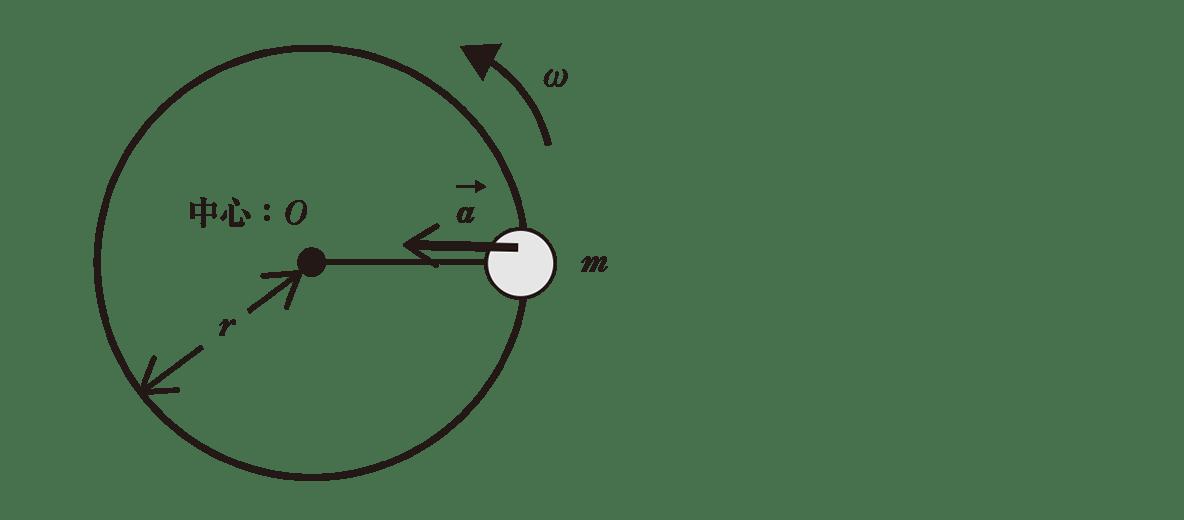 高校物理 運動と力72 ポイント1 図