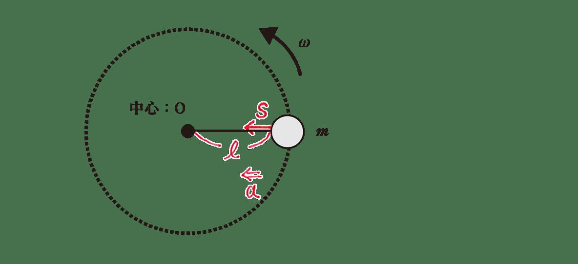 高校物理 運動と力72 練習 図 赤字あり