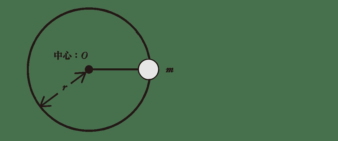 高校物理 運動と力73 ポイント1 図 クマちゃんカット