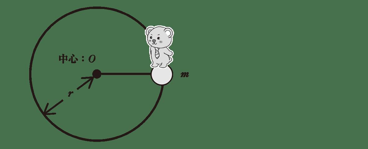高校物理 運動と力73 ポイント1 図