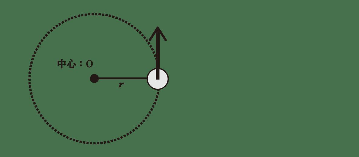 高校物理 運動と力74 ポイント1 図