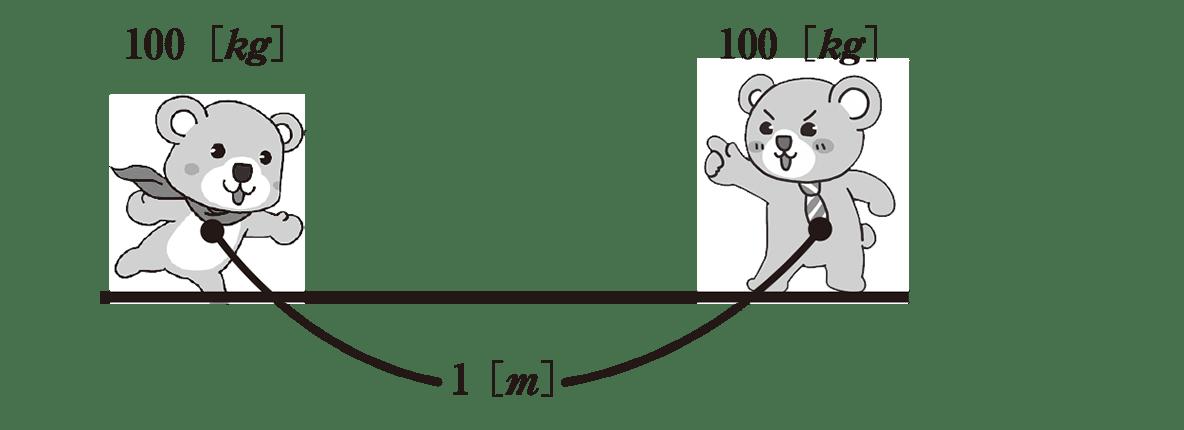 高校物理 運動と力76 ポイント2 図のみ