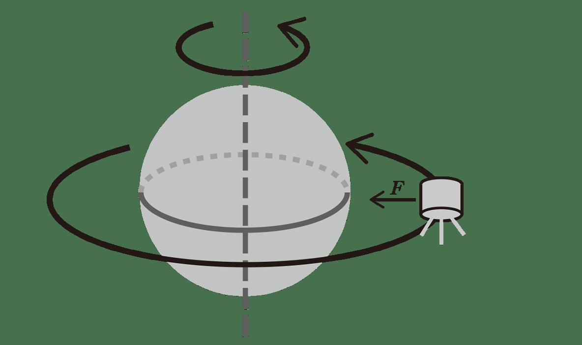 高校物理 運動と力78 ポイント1 図 人工衛星に左向きの矢印F追記