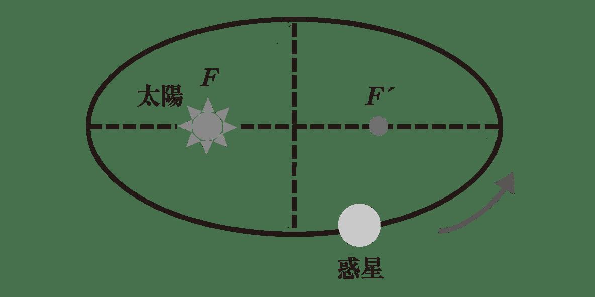 高校物理 運動と力81 ポイント2 図 長軸と短軸、近日点と遠日点を消す