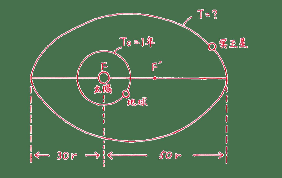 高校物理 運動と力83 練習 手書き図