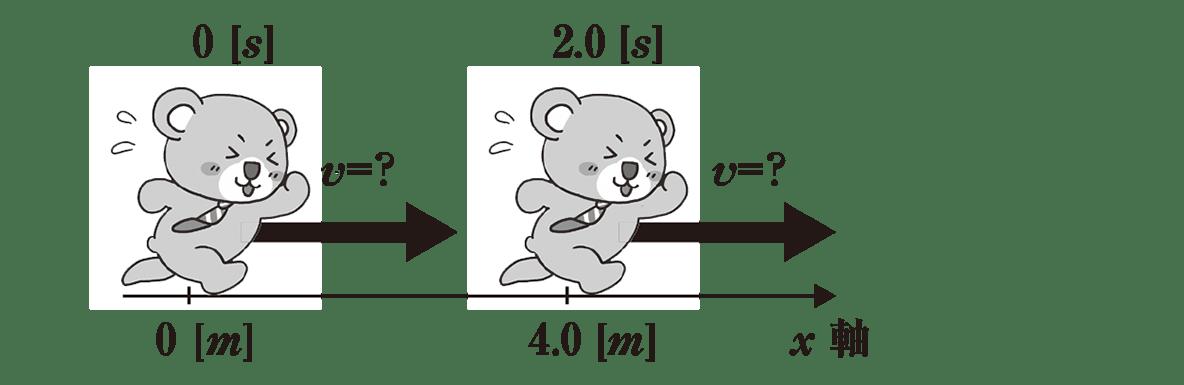運動と力2のポイント2 図のみ