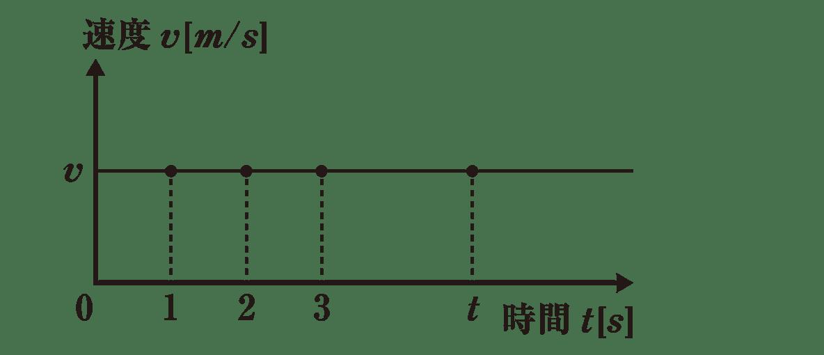 運動と力3のポイント1 図のみ