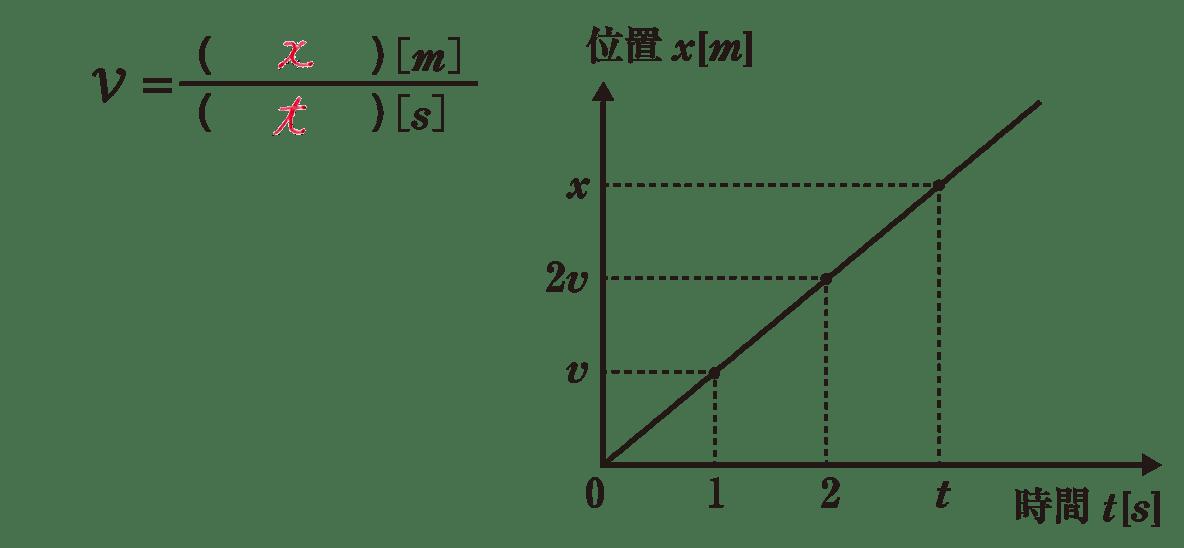 運動と力4のポイント1 式(空欄埋める)とグラフ