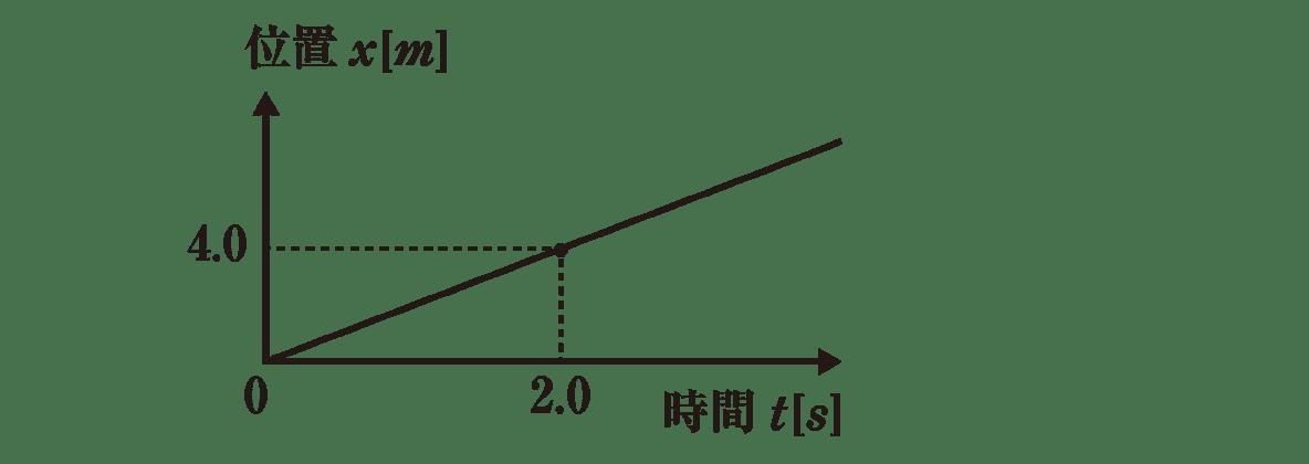 運動と力4 練習 グラフのみ