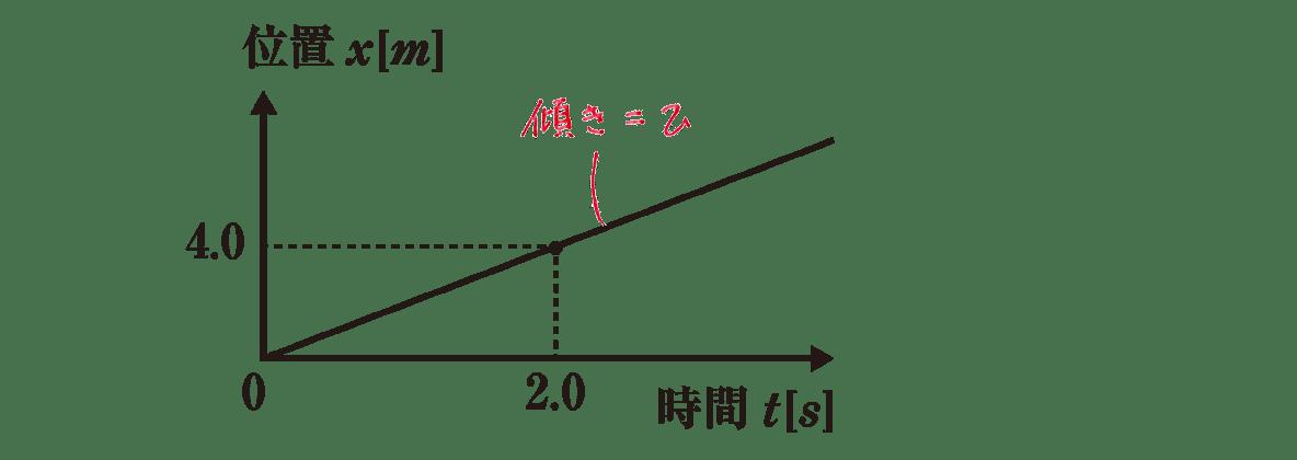 運動と力4 練習 グラフと「傾き=v」を記入したもの