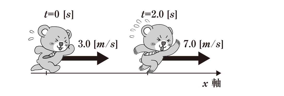 運動と力5のポイント1 くまが走っている図