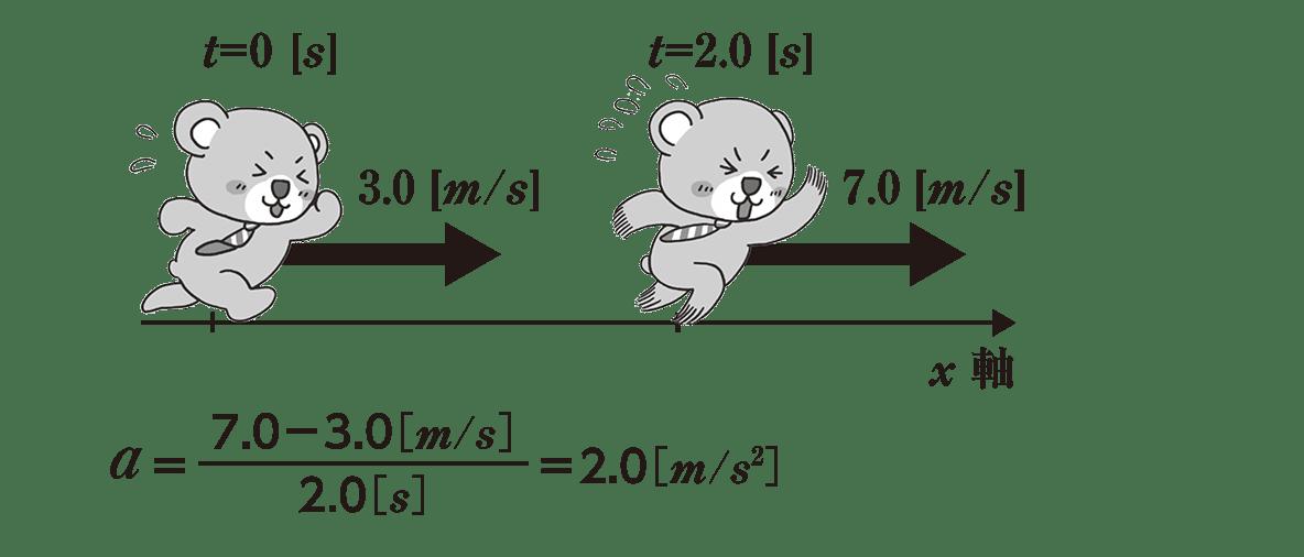 運動と力5のポイント1 くまが走っている図と式