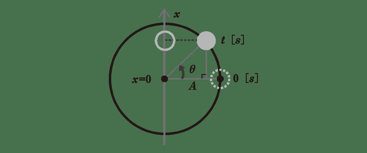 高校物理 運動と力84 ポイント2 図 横軸に物体から垂線を下ろす。直角マーク入れる