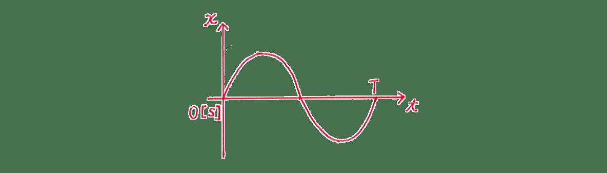高校物理 運動と力84 練習 (1)図 A=3.0と点線カット