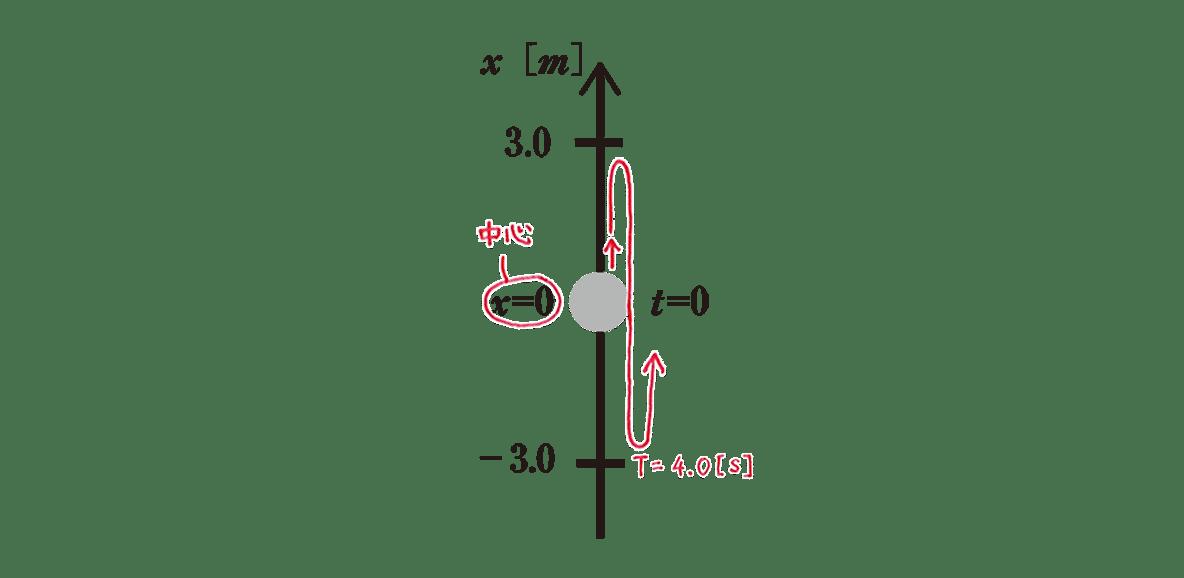 高校物理 運動と力84 練習 書き込みあり図