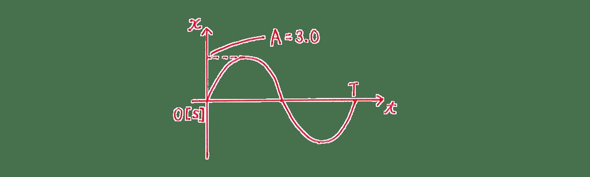高校物理 運動と力84 練習 (1)手書きグラフ