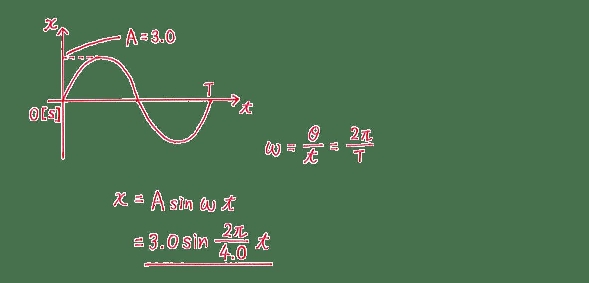 高校物理 運動と力84 練習 (1)グラフと解答
