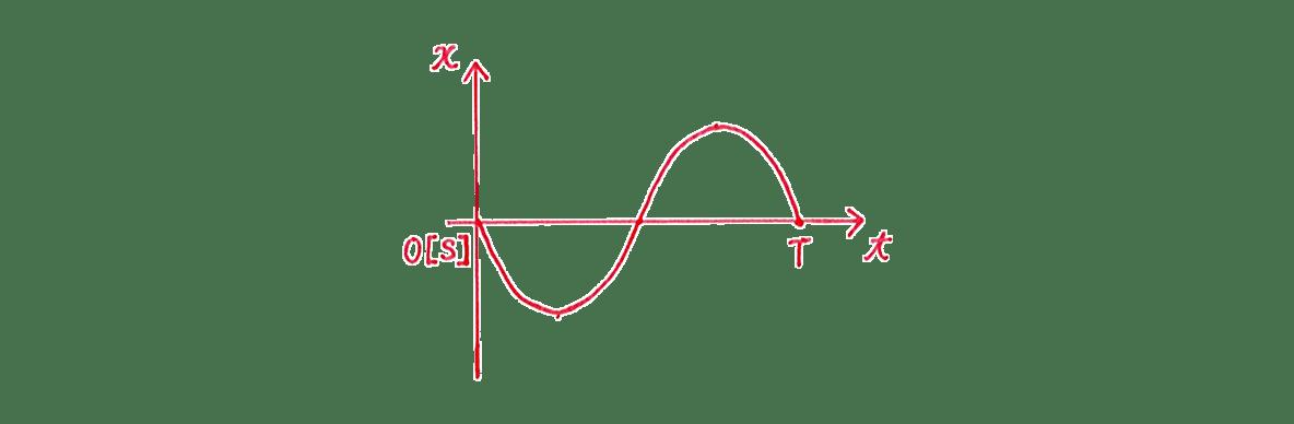高校物理 運動と力84 練習 (2)手書きグラフ