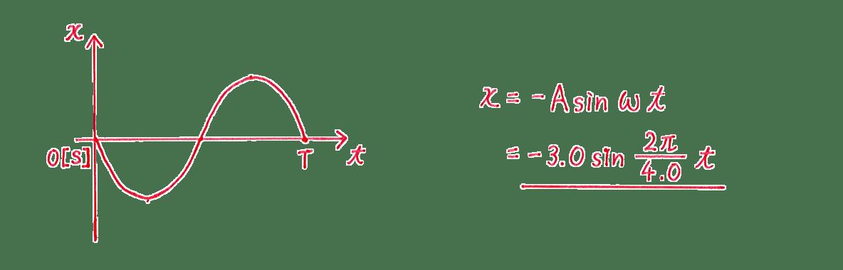 高校物理 運動と力84 練習 (2)図と解答