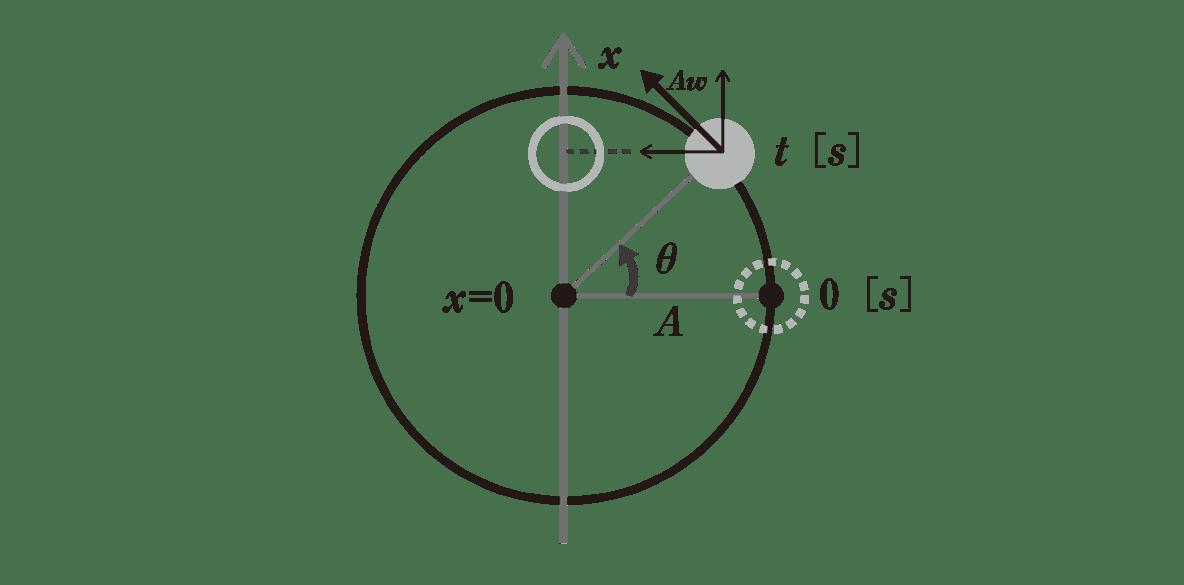 高校物理 運動と力85 ポイント1 図左半分 t(s)の物体から接線方向にAωの矢印を入れる。さらにAωの矢印を上下方向と左右方向に分解する