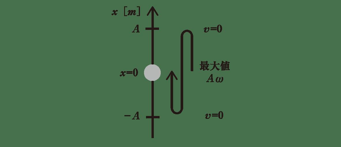 高校物理 運動と力85 ポイント1 右の図