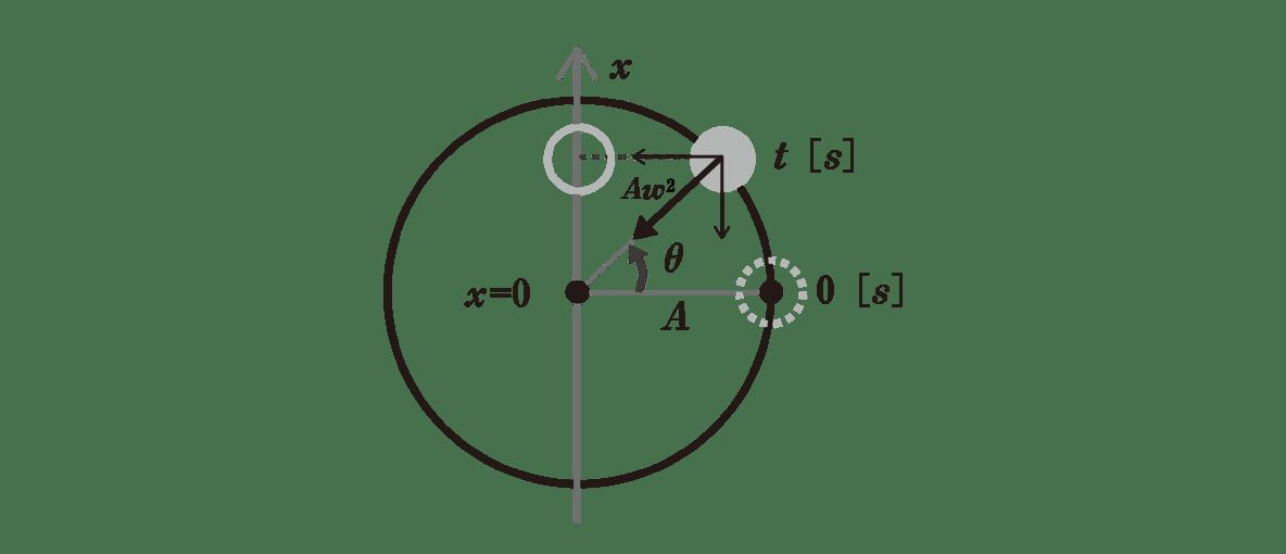高校物理 運動と力86 ポイント1 図左半分 t(s)の物体から円の中心方向にAω<sup>2</sup>の矢印を入れる。さらにAω<sup>2</sup>の矢印を上下方向と左右方向に分解する