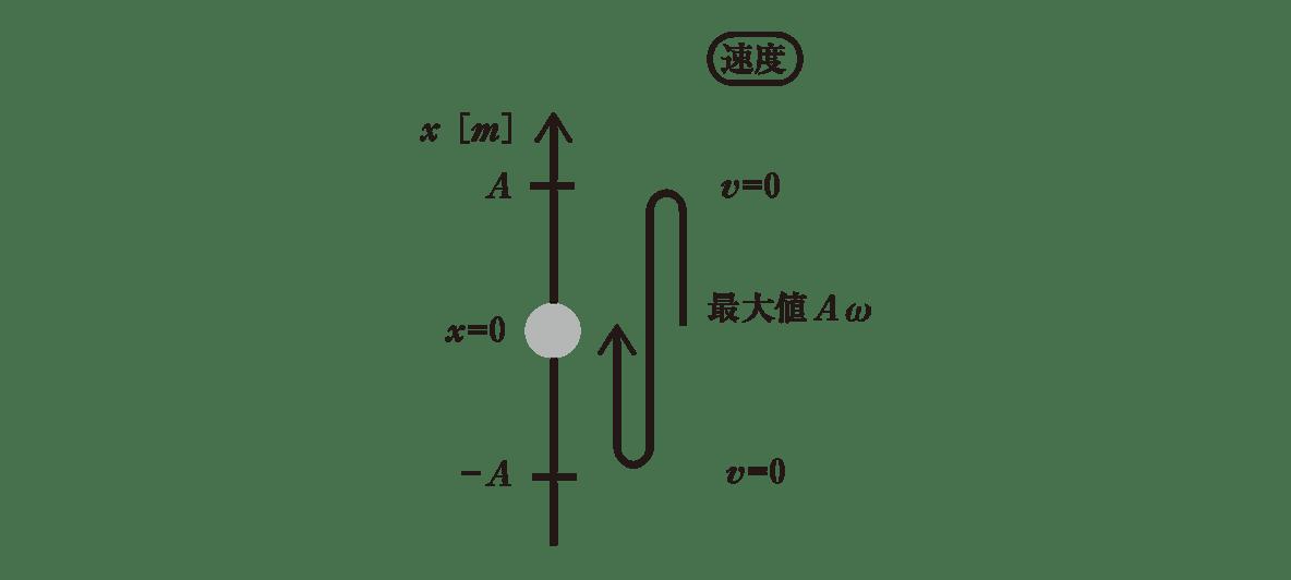 高校物理 運動と力86 ポイント2 図 右側の加速度の部分カット