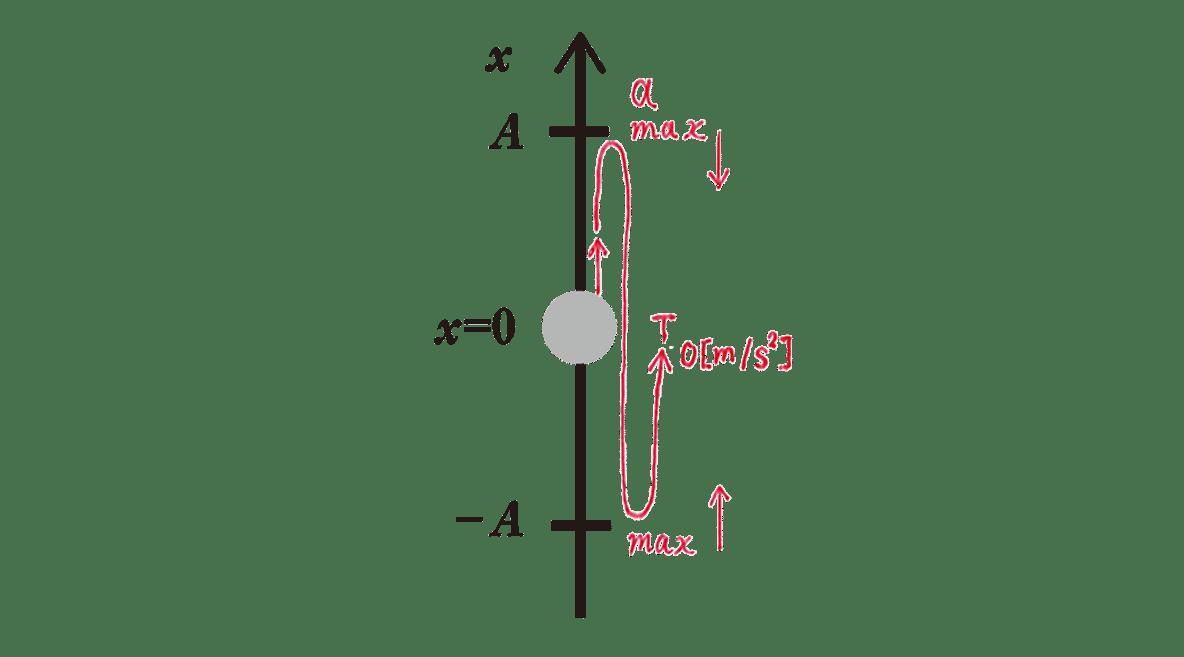 高校物理 運動と力86 練習 右の図 赤字の書き込みあり
