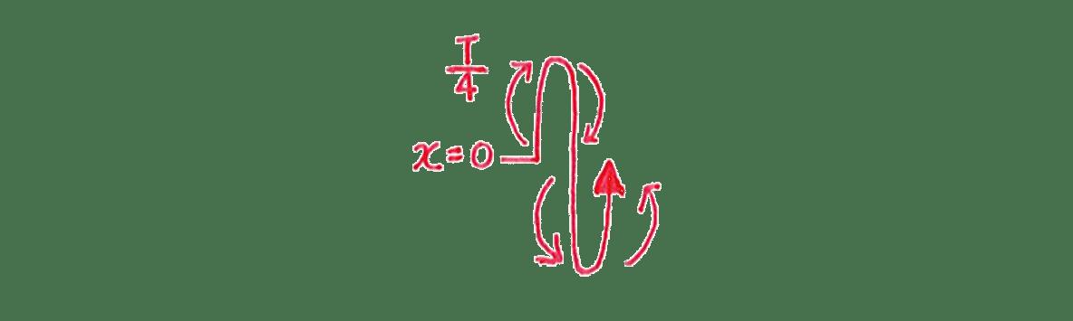 高校物理 運動と力86 練習 (1)左の手書き図