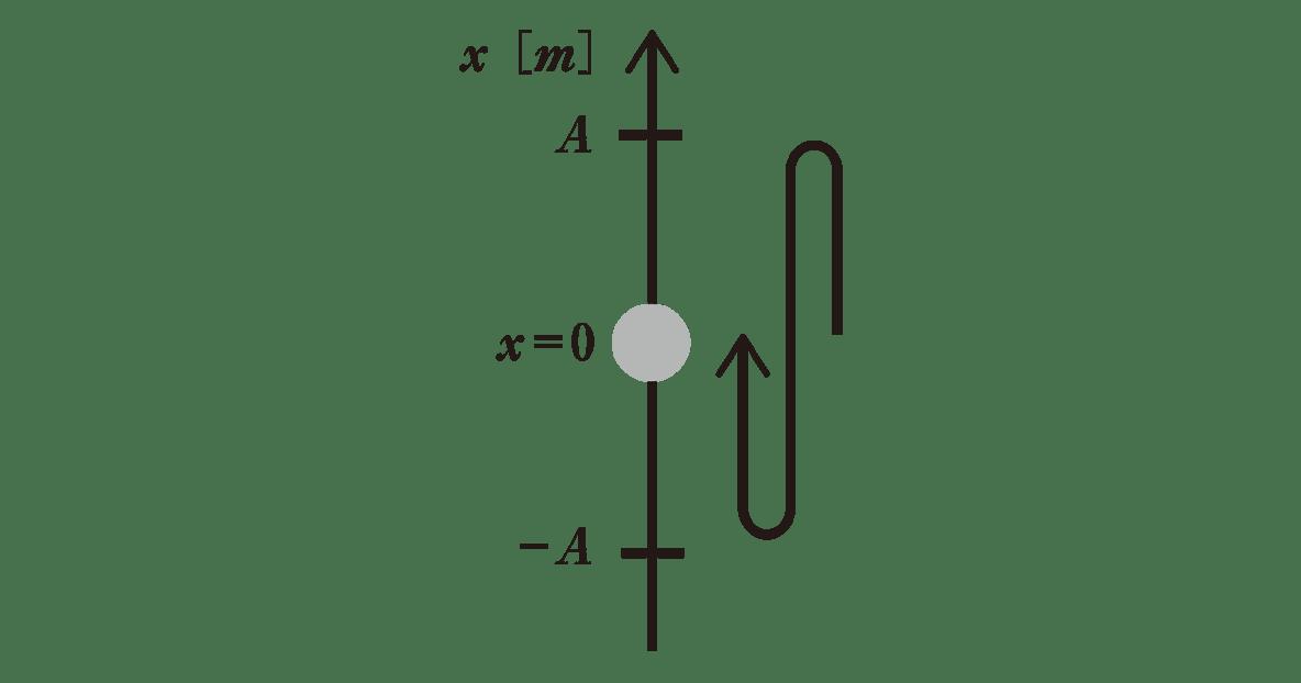 高校物理 運動と力87 ポイント1 図のみ