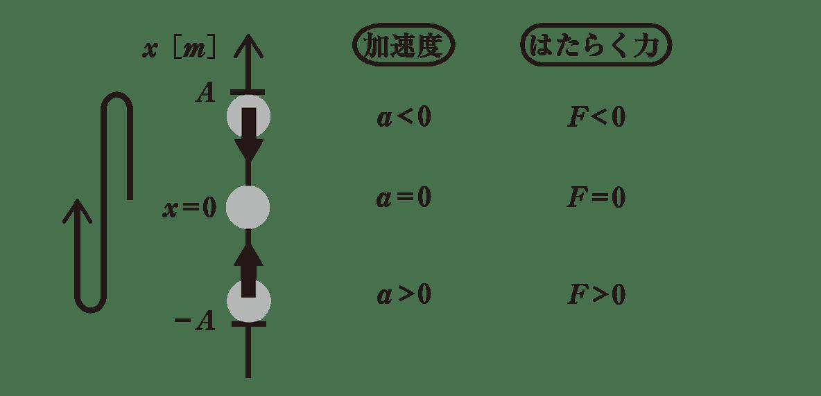 高校物理 運動と力87 図のみ(クマちゃんの囲みをのぞく部分)