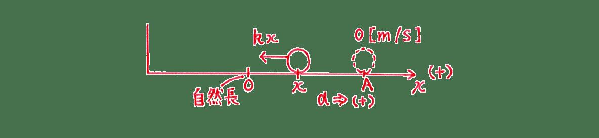 高校物理 運動と力87 練習(1)手書き図